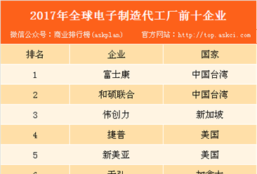 2017年全球电子制造代工厂50强:中国大陆4家上榜(附全榜单)