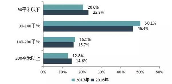 2018中国房地产百强企业名单3月22日在京揭晓-中国网地产