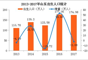 2017年山东人口大数据分析:出生人口175万 出生率高于全国5.11个千分点(图)