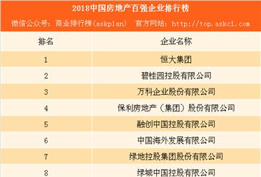 2018中国房地产百强企业排行榜:恒大第一 万科不敌碧桂园(附榜单)
