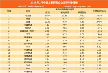 2018年2月中国快递企业投诉率排行榜
