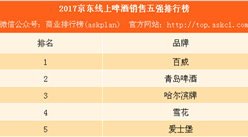 2017京東啤酒銷售五強排行榜:百威第一 雪花僅第四(附榜單)