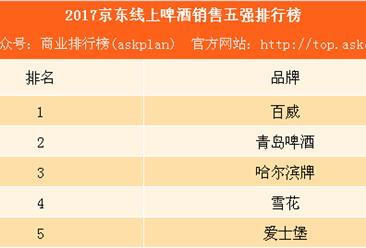 2017京东啤酒销售五强排行榜:百威第一 雪花仅第四(附榜单)