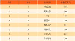 2017年中国独角兽企业排行榜:蚂蚁金服排名第一,滴滴出行/小米分列二三(附榜单)