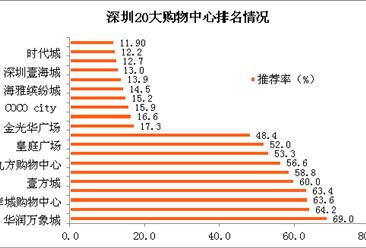 深圳最新20大购物中心排行榜:华润万象城推荐率最高(附榜单)