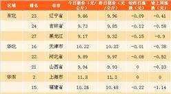 2018年3月23日全国各省市生猪价格排行榜(附全榜单)