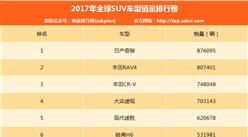 2017年全球SUV车型销量排名:哈弗H6第六 日产奇骏蝉联第一(附榜单)