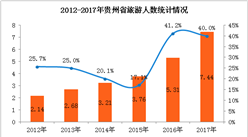 """2017年贵州旅游业延续""""井喷式""""增长    全年旅游收入超7000亿元(附图表)"""