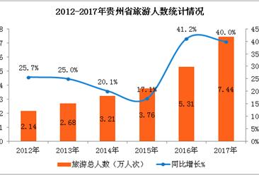"""2017年貴州旅游業延續""""井噴式""""增長    全年旅游收入超7000億元(附圖表)"""