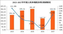 中國人壽2017年實現凈利322.53億 同比增長近7成