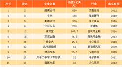 2017北京市独角兽企业排行榜:共70家 滴滴出行第一(附榜单)