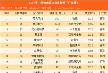 2017年中国独角兽企业排行榜(广东篇):深圳菜鸟网络一家独大(附名单)