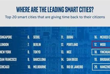 全球最新智慧城市Top20榜单出炉:中国三大城市上榜(附榜单)