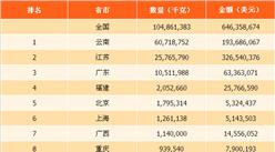 2017年全国各地咖啡进出口量排行榜:云南出口量最多(图)