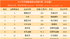 2017年北京獨角獸企業排行榜(附榜單)
