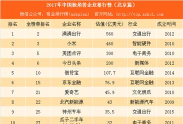2017年北京独角兽企业排行榜(附榜单)