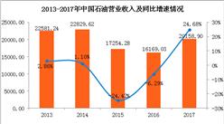 2017年中国石油经营业绩分析:全年实现营收20158.9亿 同比增长24.68%