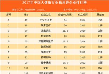 2017中国大健康行业独角兽企业排名:平安好医生位居榜首