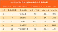 2017年中国互联网金融行业独角兽企业排行榜:蚂蚁金服 借贷宝第三(附榜单)