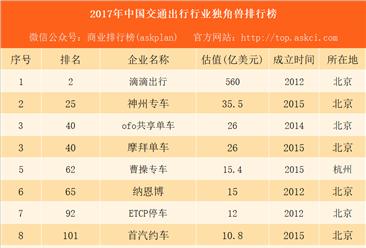 2017年中国交通出行行业独角兽排行榜:滴滴第一 ofo摩拜并列第三(附榜单)