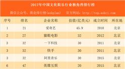 2017年中国文化娱乐行业独角兽排行榜:爱奇艺第一 快手第三(附榜单)