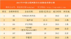2017年中国互联网教育行业独角兽排行榜:VIPKID大米科技第一 沪江网校第三(附榜单)