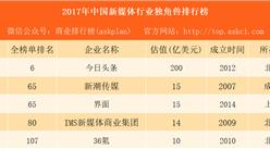 2017年中国新媒体行业独角兽排行榜:今日头条第一 界面36氪上榜(附榜单)