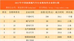 2017年中国新能源企业行业独角兽企业排行榜:宁德时代第一 估值占据半壁江山(附榜单)