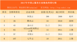 2017年中国云服务行业独角兽排行榜:阿里云第一 腾讯云第二(附榜单)