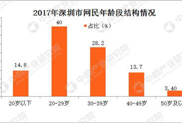 2017年深圳网民结构特征分析:宝安区网民最多(图)