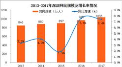 2017年深圳網民規模發展情況分析:網民規模突破千萬(圖)