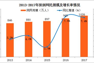 2017年深圳网民规模发展情况分析:网民规模突破千万(图)