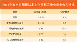 2017年海南省文化產業企業營收超200億 同比增長9.1%(附圖表)