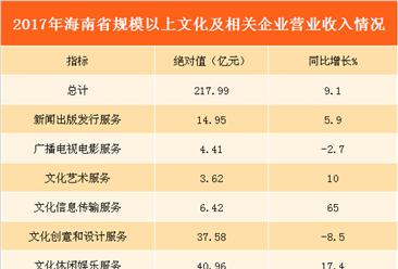 2017年海南省文化产业企业营收超200亿 同比增长9.1%(附图表)