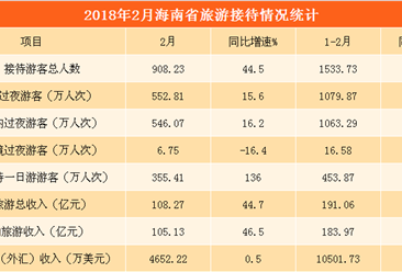 2018年2月海南省旅游數據分析:旅游收入超100億元  同比增長44.7%(圖表)