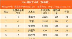 2018胡润艺术榜(国画篇):59人上榜 崔如琢最会挣钱(附榜单)