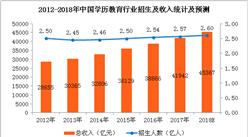 2018年中国学历教育行业数据统计分析:市场规模将超4.5万亿(附图表)