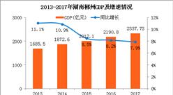 2017年湖南郴州统计公报:GDP总量2338亿 常住人口473万(附图表)
