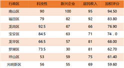 2017年深圳各区互联网发展潜力排行榜:南山/福田/龙岗分别位列前三(附榜单)