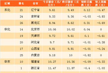 2018年3月26日全国各省市生猪价格排行榜(附全榜单)