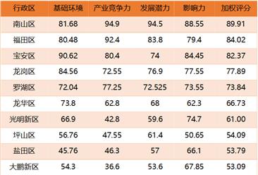 2017年深圳十大区互联网竞争力综合指数排行榜:南山区以89.91分霸榜(附榜单)