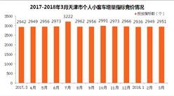 2018年3月天津車牌競價結果出爐:個人最低成交價2.52萬元(附查詢網址)