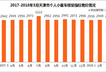 2018年3月天津车牌竞价结果出炉:个人最低成交价2.52万元(附查询网址)