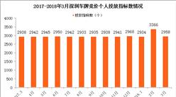 2018年3月深圳车牌竞价结果:个人平均成交价增至5.64万元(附查询网址)
