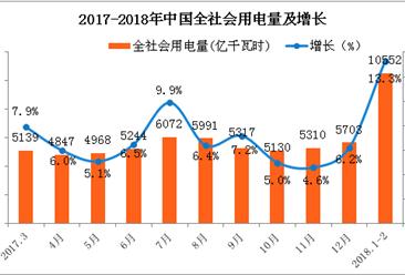 2018年1-2月中国电力工业运行情况分析(图表)