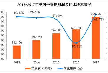 2017年中国平安业绩分析:全年实现净利890.88亿元 同比增长42.78%
