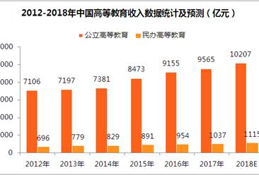 2018年中国民办教育行业市场分析及发展趋势预测(附图表)