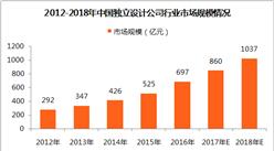 2018年中国独立设计公司行业市场分析:市场规模将突破千亿大关(附图表)