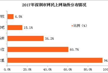 2017年深圳市网民网络使用情况分析:网民上网时长多为3-8小时(图)