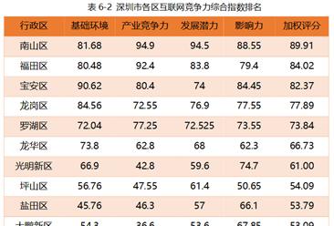2017年深圳市各区互联网发展状况分析:南山区发展潜力最大